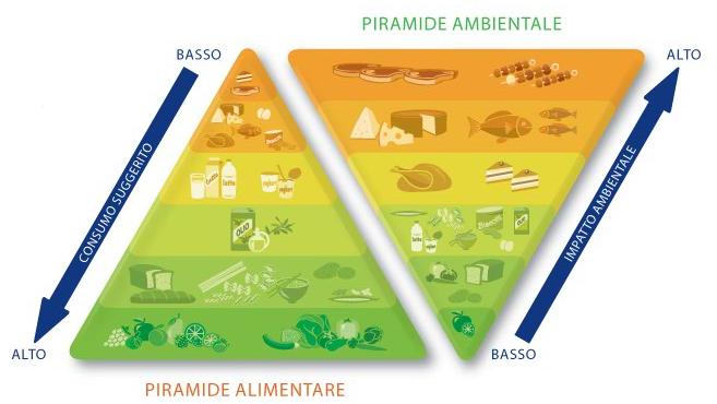 La doppia Piramide alimentare e ambientale