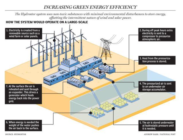 Efficency energy 1