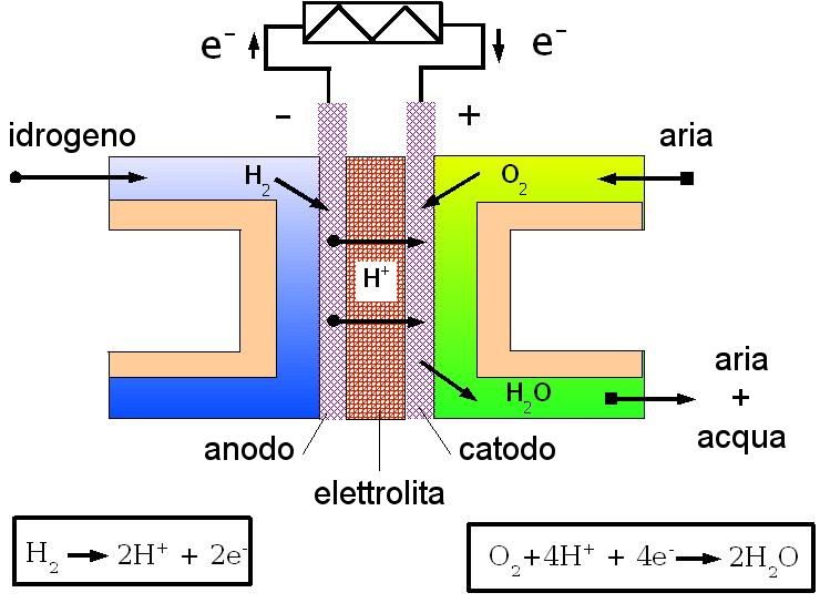 Fuell cell - motore a idrogeno